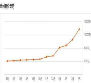 河北沧州2017房价走势图 买房时需要注意哪些风水问题资讯生活